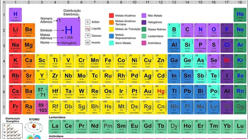 tabela periodica: classificação e organização dos elementos