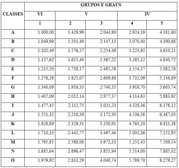 Tabela de remuneração prevista em lei