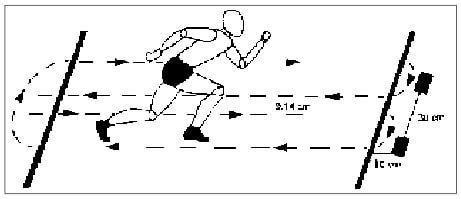 Esquema de Shuttle Run